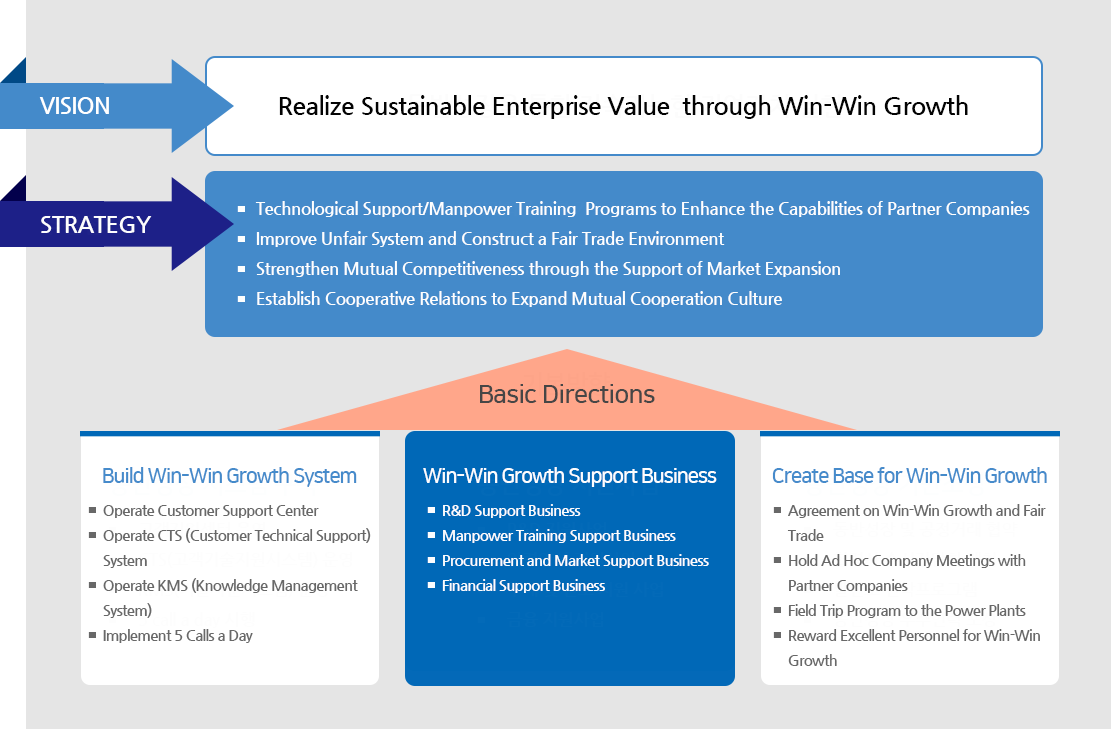 VISION - Realize Sustainable Enterprise Value through Win-Win Growth
