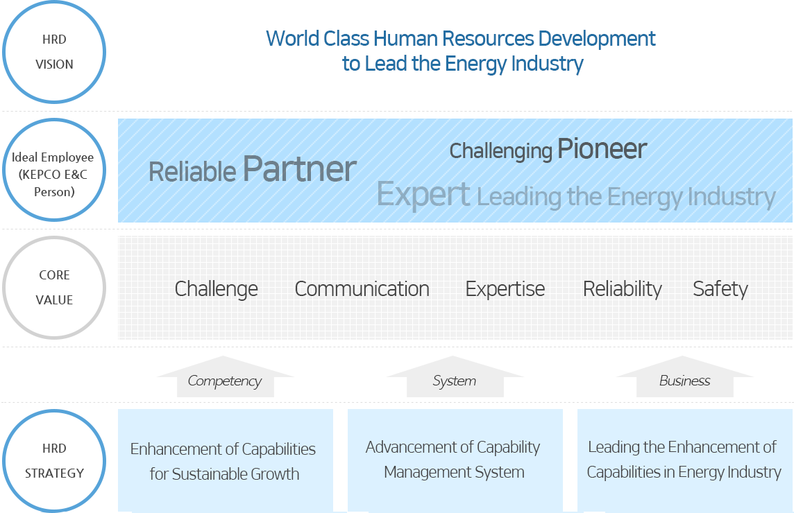 World Class Human Resources Development to Lead the Energy Industry