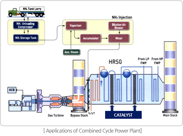 Applications of Combined Cycle Power Plant