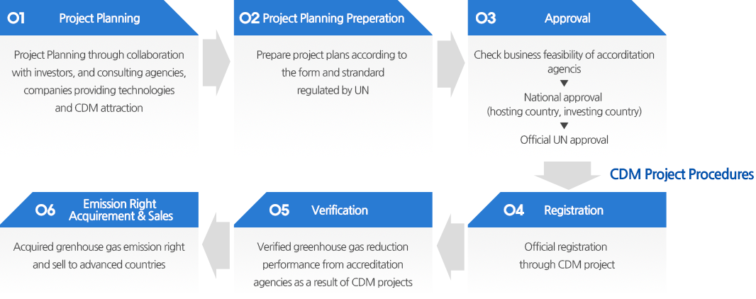 Clean Development Mechanism : CDM - 1.Project Planning, 2.Project Planning Preperation, 3.Approval, 4.REgistration, 5.Verification, 6.Emission Right Acquirement & Sales
