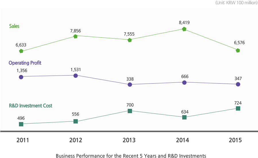 Business Performance for the Recent 5 Years and R&D Investments